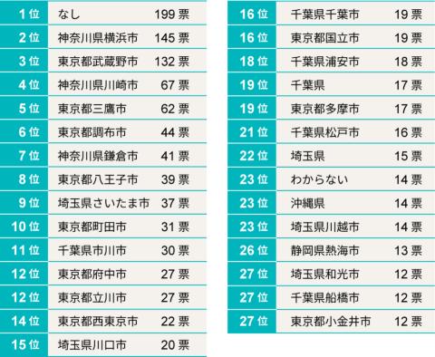 あなたが移り住みたいと思う「郊外」(東京23区外の東京通勤圏)を挙げてください