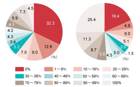 Q2. あなたの在宅勤務比率は?<br>(左)20年12月調査  (右)20年4月調査