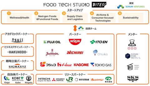 「Food Tech Studio-Bites!」の参画企業、団体