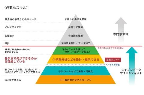 【図1】分析レベルと必要なスキルセット