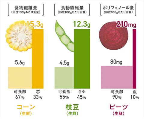 ZENBでは、野菜をまるごと使用することで食品ロスを減らし、野菜の栄養を余すことなく摂取できる。画像では、ZENB PASTEに含まれる野菜の可食部と、皮や芯など食べずに捨てている部分を対象に、食物繊維量やポリフェノール量を比較している