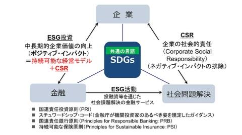 企業、⾦融機関、社会課題の間で共通⾔語として活用できるのがSDGsである。SDGsは社会が求める課題を示している。本業を通じた事業(CSV)として、これらの社会課題解決に取り組む動きが加速してきた。これまでは、CSRとしてリスク管理目的の「ネガティブインパクト」への対応が中⼼だったが、これからは、ESG投資の振興を背景に、持続可能な経営モデルとCSRを両⽴させる「ポジティブインパクト」が重視される