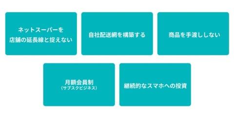 スーパーサンシが編み出したネットスーパーを成功させる5つの条件