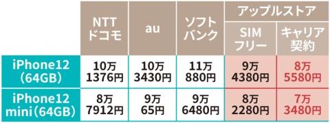 大手キャリア3社とアップルストアのiPhone12の価格を比べると