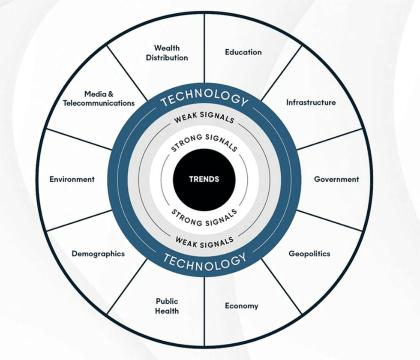ウェブ氏が示した「ディスラプションの輪」。11分野のマクロフォース、シグナル、トレンド、テクノロジーで構成する(出所/FTI、SXSW 2021)