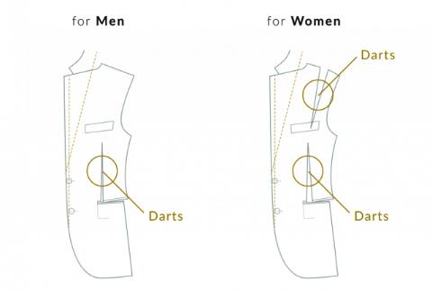左が男性、右が女性のスーツ構造の例。ダーツの大きさや入れ方が異なる。実際には各社やデザインによっても違いがある