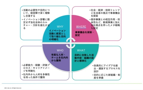 「4Wフレームワーク」は、イノベーション部署の活動品質・推進力・成果品質の向上のための4つの視点を示す