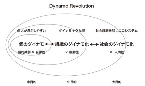 「ダイナモ人」の考え方は、企業や社会、個人にも求められる