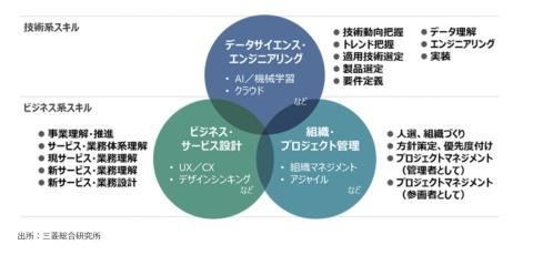 DX(デジタルトランスフォーメーション)に求められる主なスキル。デジタル技術だけでなく、ビジネスデザインの知見も求められる(三菱総合研究所のサイトより)