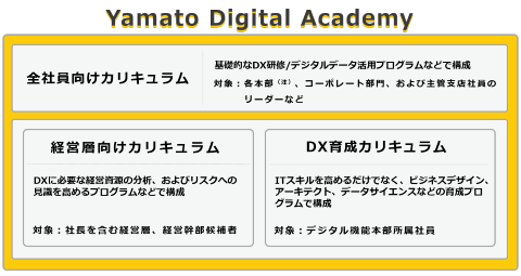 Yamato Digital Academyは、ヤマト運輸では経営層向け(幹部候補含む約600人が対象)、デジタル機能本部のメンバー向け(約300人)、各部門のリーダーや現場のスタッフ向け(約3000人)の合計で約4000人が対象になる(ヤマトの発表資料より)