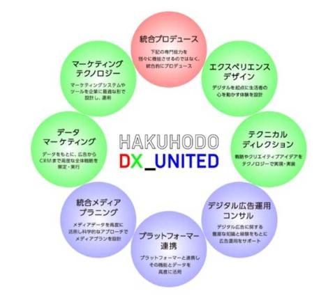 博報堂グループがHAKUHODO DX_UNITEDにまとめた8つの専門機能(出所/博報堂)