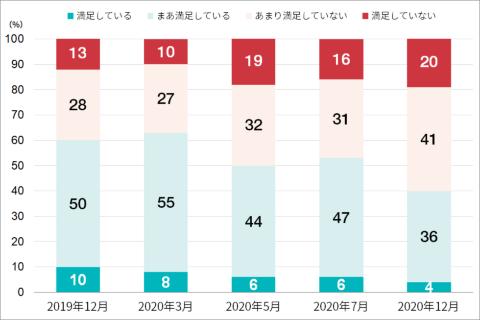 日本人の生活満足度の変化。20年12月の調査では「生活に満足していない」「生活にあまり満足していない」と答えた人は61%と、19年12月や20年3月と比べると20ポイント以上の増加。初めての緊急事態宣言下の20年5月やその後の7月と比べても10ポイント以上増加している。出所:NRI「生活者年末ネット調査」(19年12月、20年12月)、NRI「新型コロナウイルス感染拡大による影響調査」(20年3月、5月、7月)