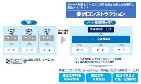 データを活用した先端的な建設プロジェクトを目指す「夢洲コンストラクション」を提案(画像/大阪府、大阪市のスーパーシティ提案資料)
