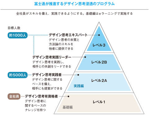 富士通の全社DXプロジェクト体制