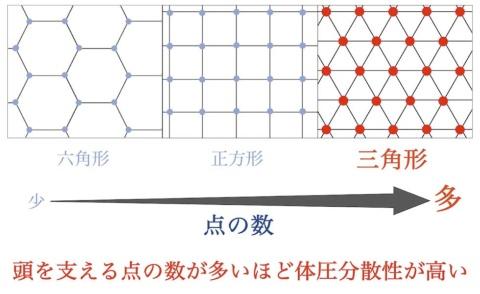 上/ひつじのいらない枕の全体像。中/TPE素材を使用し「ぷにょんぽにょん」とした手触りが特徴。下/圧力を分散する格子構造を採用。格子の形は正方形と比べて三角形のほうが点の数が多く、頭をしっかり支えるという