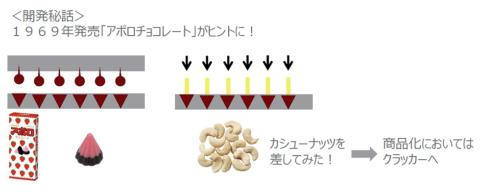 チョコレート菓子「アポロ」の生産ラインを生かすため、「きのこの山」のアイデアが出てきた(明治の資料より)
