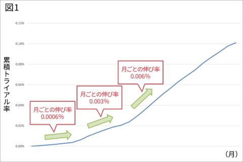 ■累積トライアル率の月次推移の例