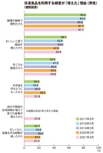 """(一般社団法人 日本冷凍食品協会「令和3年 """"冷凍食品の利用状況""""実態調査について」の図を編集部で一部加工した)"""