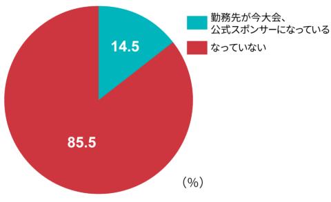 Q1.あなたの勤務先企業は東京五輪・パラリンピックの公式スポンサー企業になっているか
