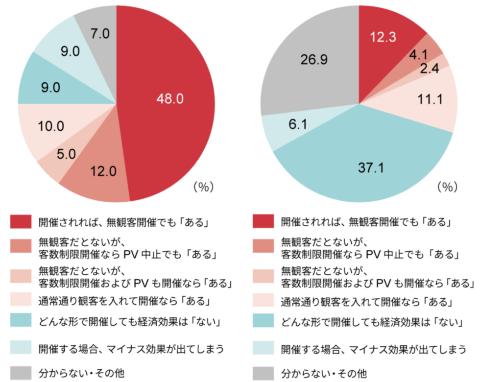 Q6. 東京五輪・パラリンピック開催で勤務先企業に経済効果はあるか。(左)公式スポンサー企業勤務のマーケター、(右)非スポンサー企業勤務のマーケター