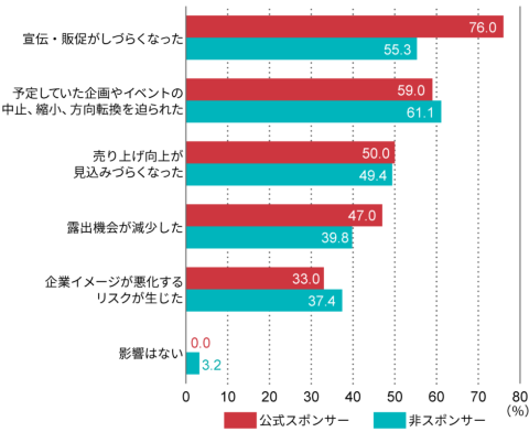 Q9. コロナ禍の開催になったことで東京五輪・パラリンピックの公式スポンサー企業にどんな影響が出たと思うか