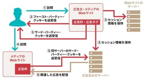 ユーザーのWebブラウザーに残されたクッキーを参照して該当する広告データを送る
