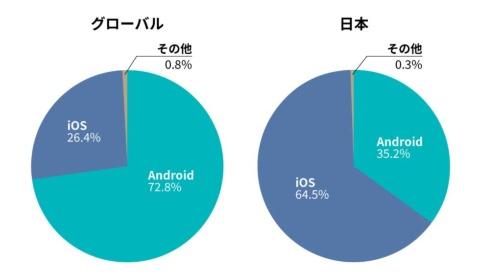 グローバルのスマホ向けOS(基本ソフト)市場では、米グーグルの「Android」が72.8%を占め、米アップルの「iOS」は26.4%止まり。一方、日本ではiOSが64.5%、Androidは35.2%と傾向が真逆だ(出典:StatCounter)