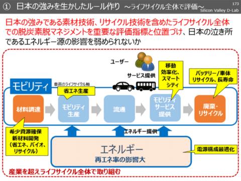 日本の強みを生かしたルールづくりが求められる(出典/シリコンバレーD-Lab第4弾リポート)