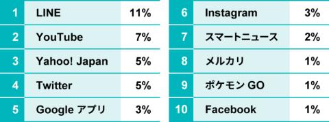 ●2020年日本におけるスマホアプリ利用時間シェア