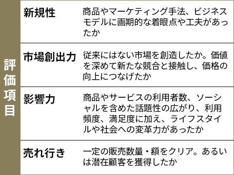 発表!マーケター・オブ・ザ・イヤー2021 コロナ禍の変革者5人(画像)