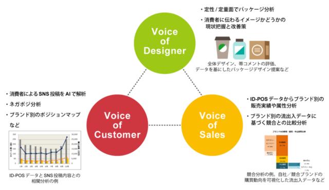 """「Designers Eye」の3つのアプローチ。ID-POSの購買データ(ボイス・オブ・セールス)、顧客の意見(ボイス・オブ・カスタマー)、そしてデザイナーの視点(ボイス・オブ・デザイナー)を基に提案してデザイン思考を商品に組み込む。データ専門家でなくても腑に落ちやすい数表や競合比較分析のビジュアルはどうあるべきか、CREMU DESIGNのデザイナーも加わり、何度も議論したという<span class=""""side-note-link"""" data-url=""""01.png"""" data-snippet=""""クリックすると左の画像を拡大""""></span>"""