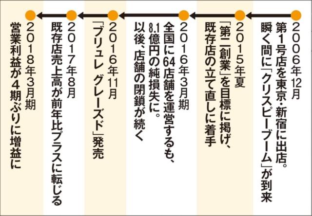 """一過性ブーム後の大量閉店を経て""""第二創業""""へ"""