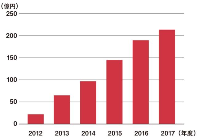 SHOPLISTの取扱高の推移