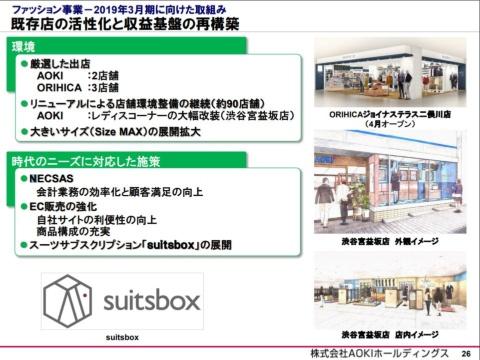 AOKIホールディングスが2018年5月25日開催した決算説明会では「suitsbox」が収益基盤の再構築の1つになると期待がかけられていた(説明会資料より)