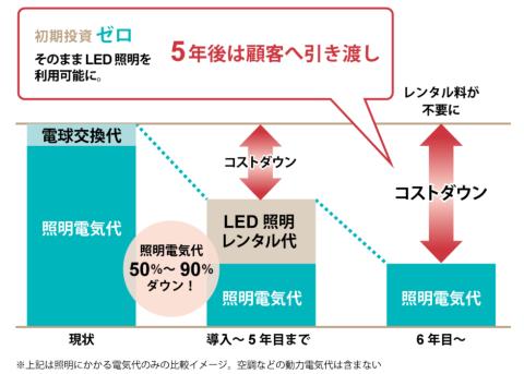 初期費用ゼロでLEDを導入できる「ネクシィーズ・ゼロ」のビジネスモデル。これをBODY ARCHIにも導入する