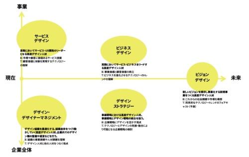 研究会の議論の結果、デザイン経営を支えるスキルとして5つのキーワードが出てきた。図中の「B」はビジネス、「T」はテクノロジーの略。研究会のメンバーは岩佐浩徳リクルートコミュニケーションズ専門役員、上田義弘富士通デザイン社長、江渡浩一郎産業技術総合研究所主任研究員、田村大リ・パブリック共同代表、丸山幸伸日立製作所研究開発グループ東京社会イノベーション協創センタ主管デザイナー、山崎和彦千葉工業大学教授、鷲田祐一一橋大学教授で、座長は長谷川敦士コンセント社長。事務局は経済産業省の商務・サービスグループ クールジャパン政策課とコンセント(経済産業省の資料による)