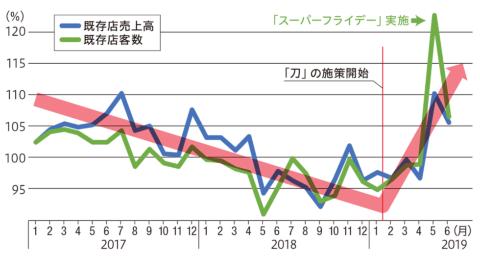 ■丸亀製麺の既存店売上高と客数の推移