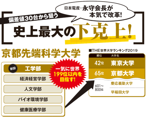 当面の目標は、東京大学、京都大学に次ぐ国内3位の座。基準とするのが、英国の教育専門誌「タイムズ・ハイアー・エデュケーション(THE)」のTHE世界大学ランキングだ。日本で200位までに入っているのは東大と京大のみで、まずは199位以内を狙う