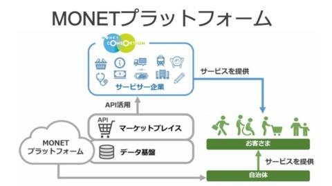 MONETプラットフォームの概念図。活用企業、自治体は迅速にモビリティサービスを構築できる