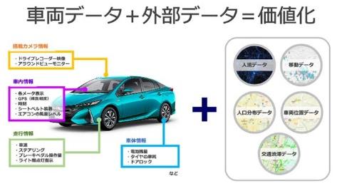 車両から取得できるデータの例。数多くのデータを駆使して移動の需要と供給を最適化するのがMaaSの役割