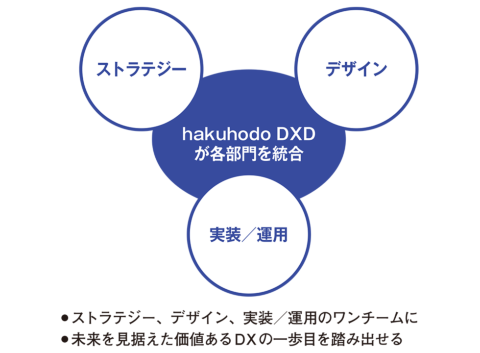 これからは統合型のDX推進体制へ