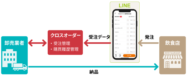 クロスオーダーは無料電話・メールアプリ「LINE」を活用して、卸売業者と飲食店の食材流通のDXを実現する
