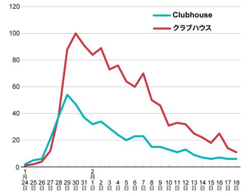 Clubhouse(クラブハウス)の検索ボリューム推移(Googleトレンド)