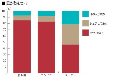 「誰が飲むか?」は自販機とコンビニでは80%以上が「自分」。スーパーでは「シェアして飲む」が33%、他の人のための購入も2割以上いた。日本コカ・コーラ調べ