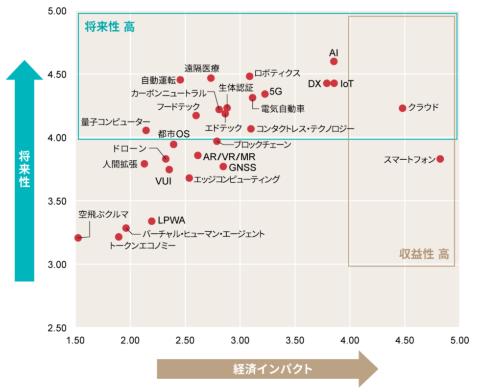 2021上半期トレンドマップ【技術キーワード編】