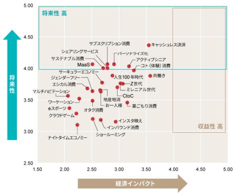 2021年上半期トレンドマップ【消費キーワード編】