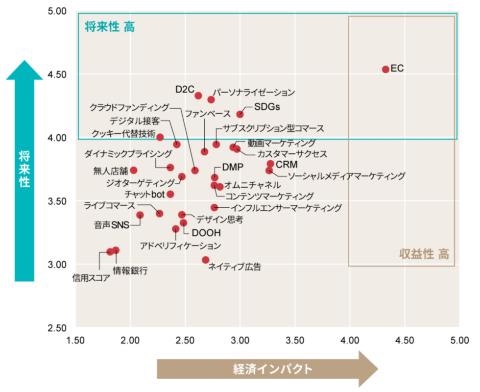 2021年上半期トレンドマップ【マーケティング編】