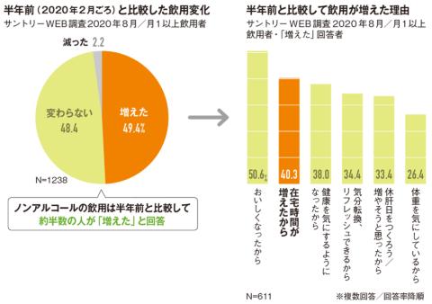 半年前(2020年2月ごろ)と比較した飲用変化、半年前と比較して飲用が増えた理由