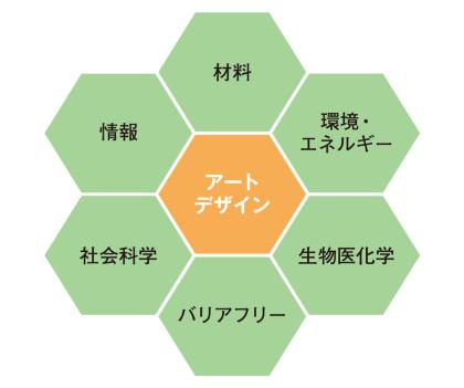 東京大学先端科学技術研究センターの6カテゴリー40もの分野の多様な研究と、アート、デザインとの融合を目指す「先端アートデザイン社会連携研究部門」