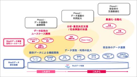 移動情報の統合データ基盤「TraISARE(トレイザー)」で、MaaSの取り組みが進化する